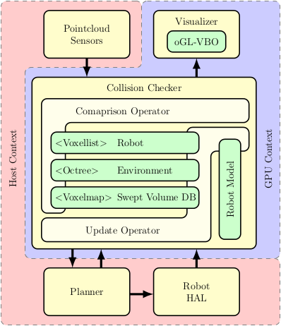 GPU-Voxels » Technology